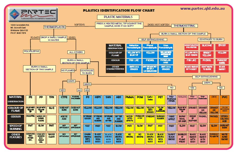 plastic flow chars table